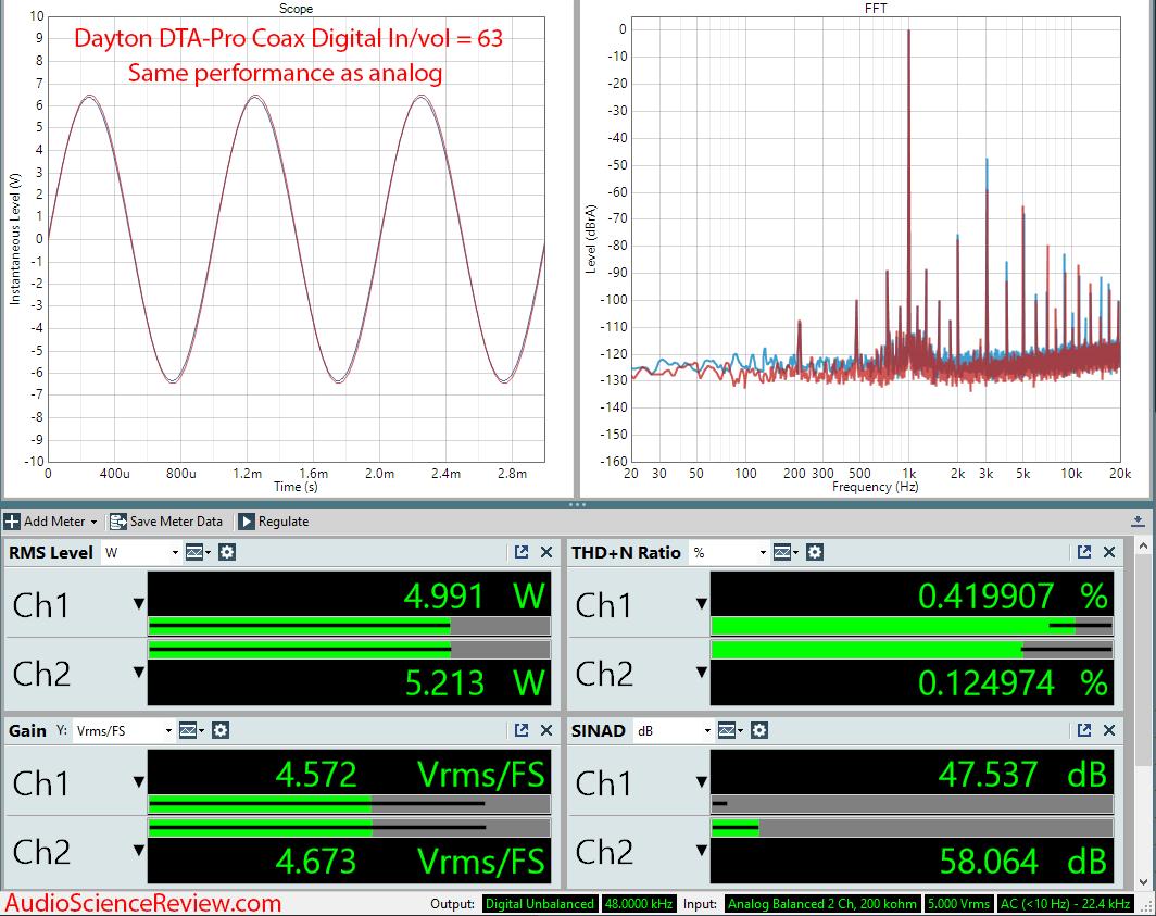 Dayton Audio DTA-PRO 100W Class D Bluetooth Amplifier with USB DAC Coax Audio Measurements.png