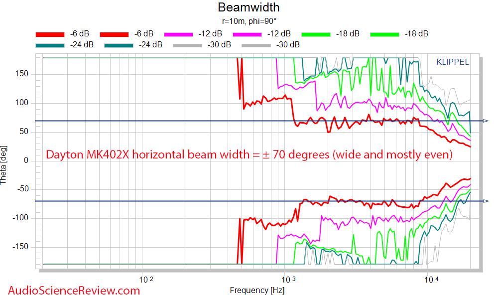 Dayton MK402X horizontal beamwidth  Measurements Speaker.png