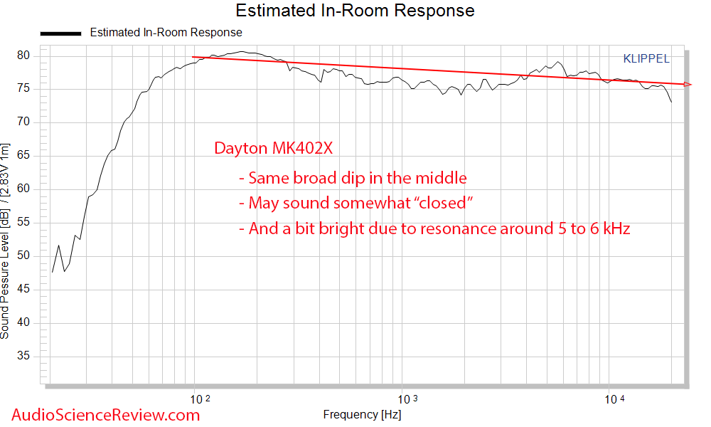 Dayton MK402X Predicted In-room Frequency Response Measurements Speaker.png
