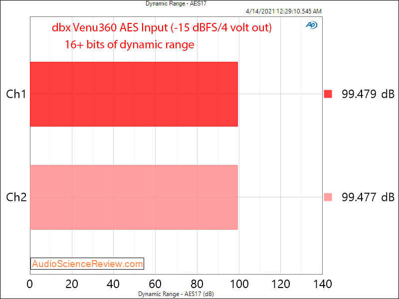 dbx Venu360 DAC DNR Measurements.png