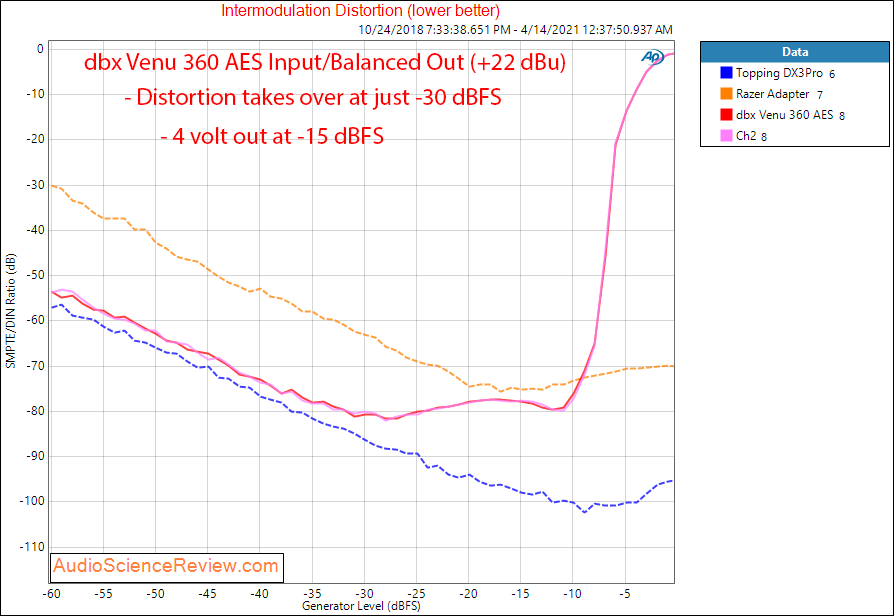 dbx Venu360 DAC IMD Measurements.png