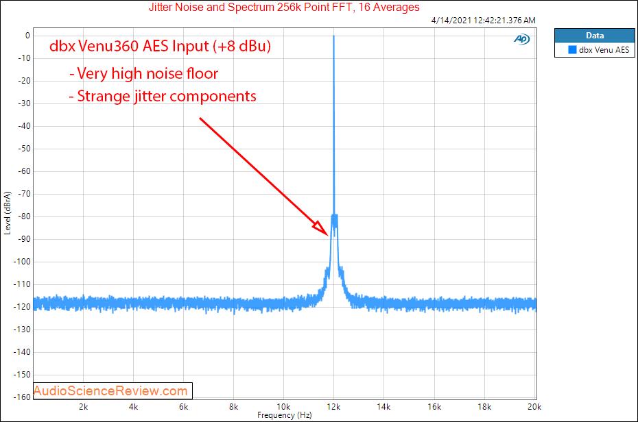 dbx Venu360 DAC jitter Measurements.png