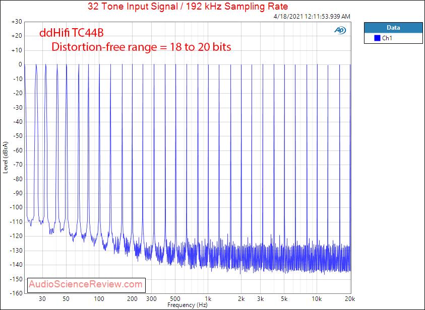 ddHifi TC44B multitone measurements balanced.png