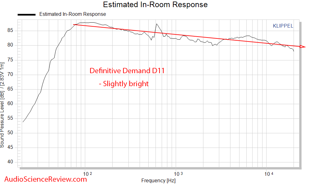 Definitive Technology Demand D11 Bookshelf Speaker Spinorama Predicted In-room Audio Measureme...png