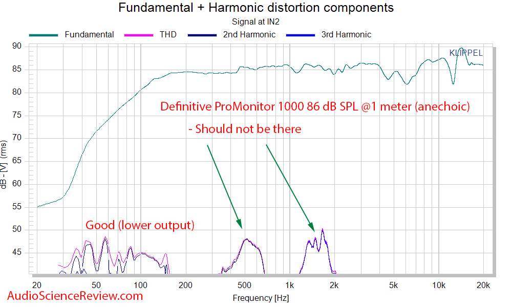 Definitive Technology ProMonitor 1000 bookshelf home theater speaker distortion THD measurements.png