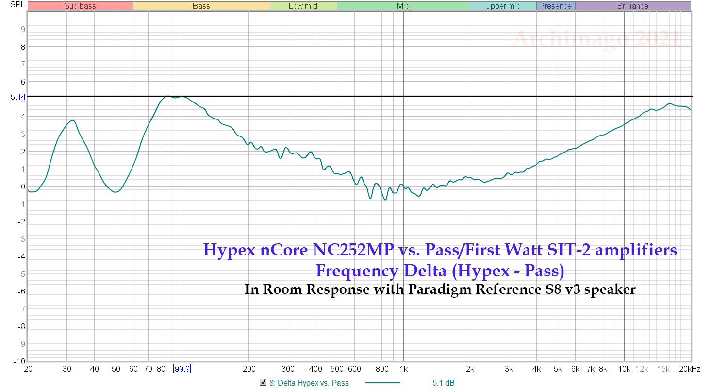 Delta FR difference between Hypex vs nCore - In Room Paradigm S8.png
