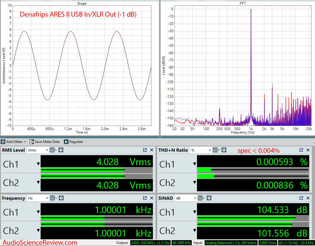 Denafrips ARES II R2R USB DAC DSD Audio Measurements.png