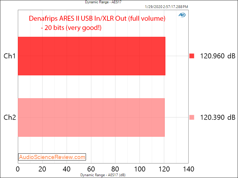 Denafrips ARES II R2R USB DAC DSD Dynamic Range Audio Measurements.png