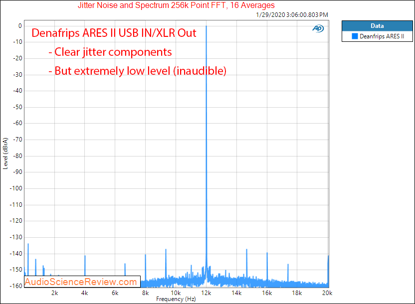 Denafrips ARES II R2R USB DAC DSD Jitter Audio Measurements.png