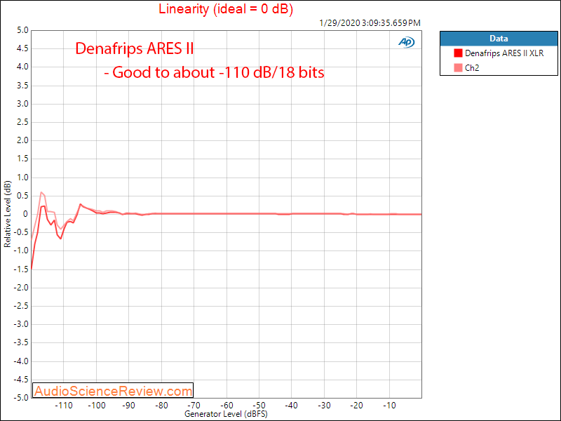 Denafrips ARES II R2R USB DAC DSD Linearity Audio Measurements.png