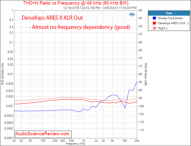 Denafrips ARES II R2R USB DAC DSD THD+N vs Frequency Distortion and Noise Audio Measurements.png