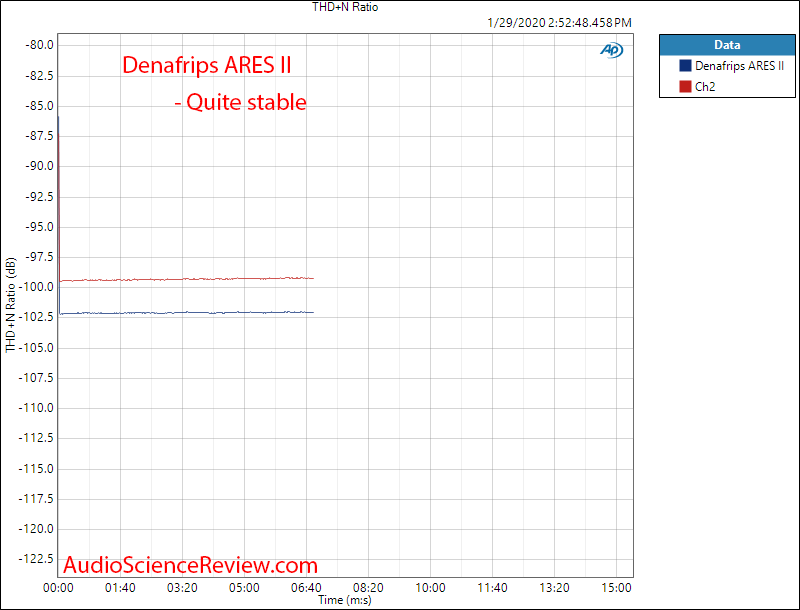 Denafrips ARES II R2R USB DAC DSD Warmp-up Audio Measurements.png