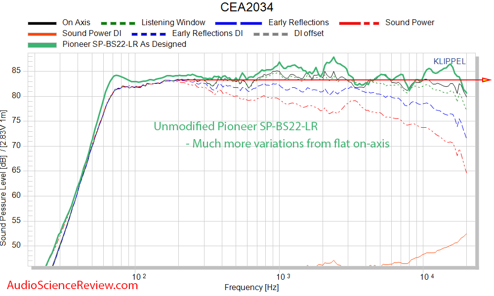 Dennis Murphy Affordable Accuracy Monitor Speaker Pioneer CEA-2034 Spinorma Compared to SP-BS2...png