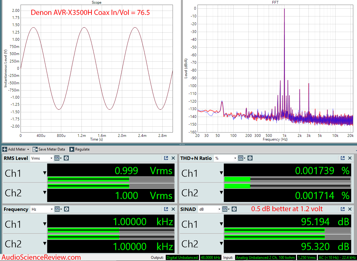 Denon AVR-3500H Audio Video Receiver DAC Coax 1 volt output Audio Measurements.png