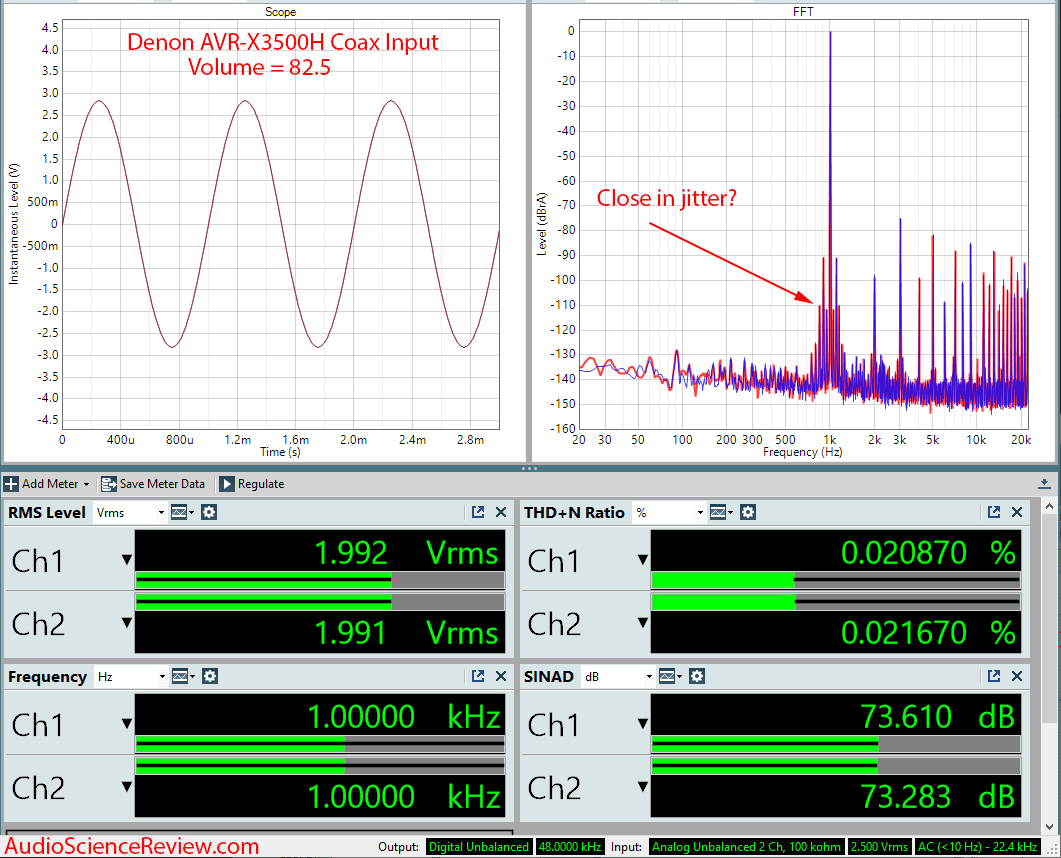 Denon AVR-3500H Audio Video Receiver DAC Coax Audio Measurements.png
