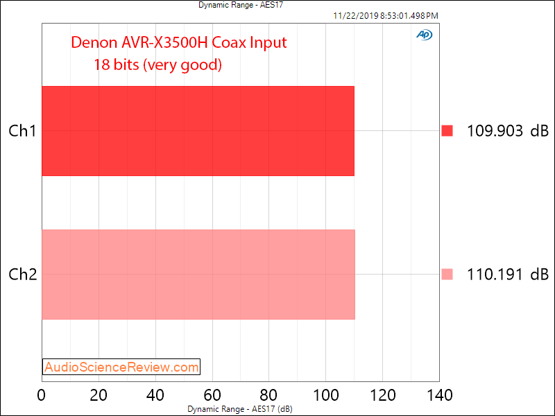 Denon AVR-3500H Audio Video Receiver DAC Coax Dynamic Range Audio Measurements.png