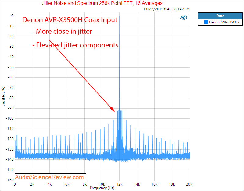 Denon AVR-3500H Audio Video Receiver DAC Coax Jitter Audio Measurements.png