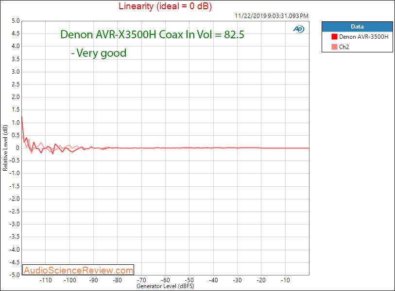 Denon AVR-3500H Audio Video Receiver DAC Coax Linearity Audio Measurements.png