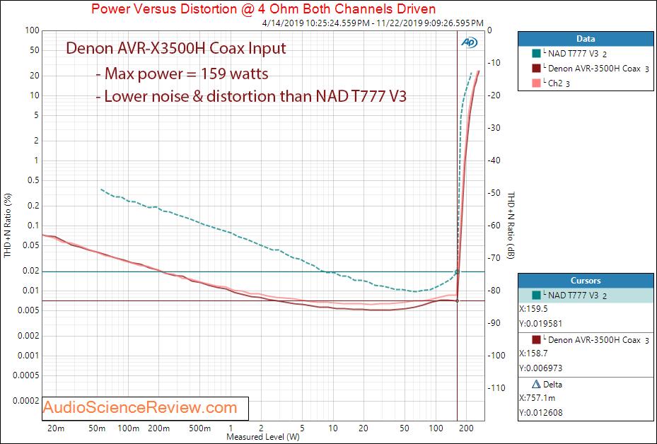 Denon AVR-3500H Audio Video Receiver DAC Coax Power into 4 Ohm Audio Measurements.png