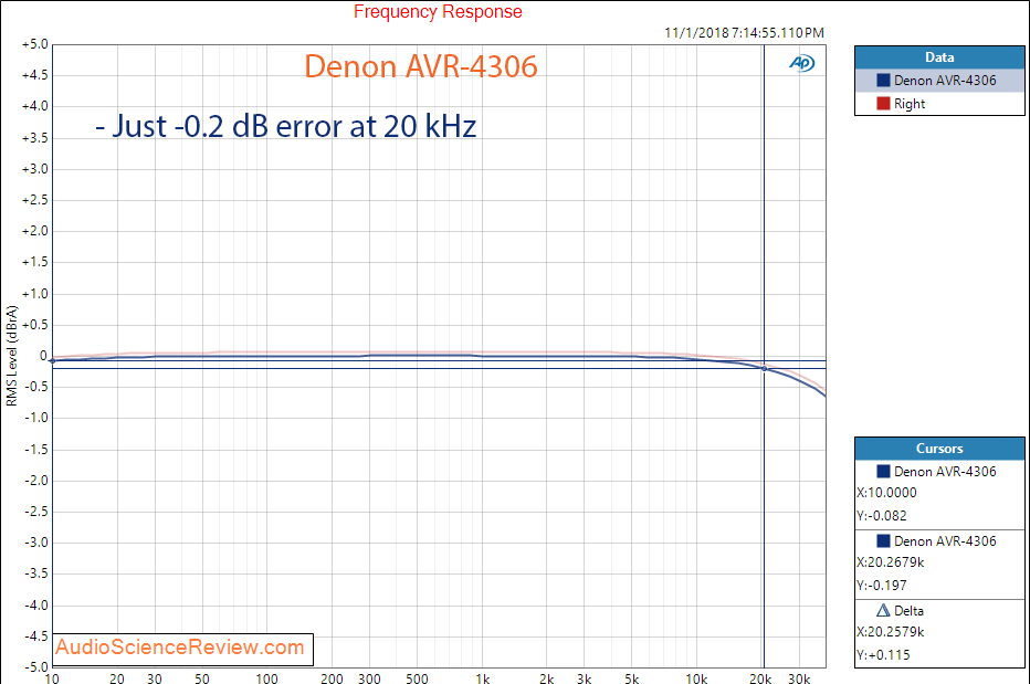 Denon AVR-4306 AVR Home Theater Frequency Response Measurement.png