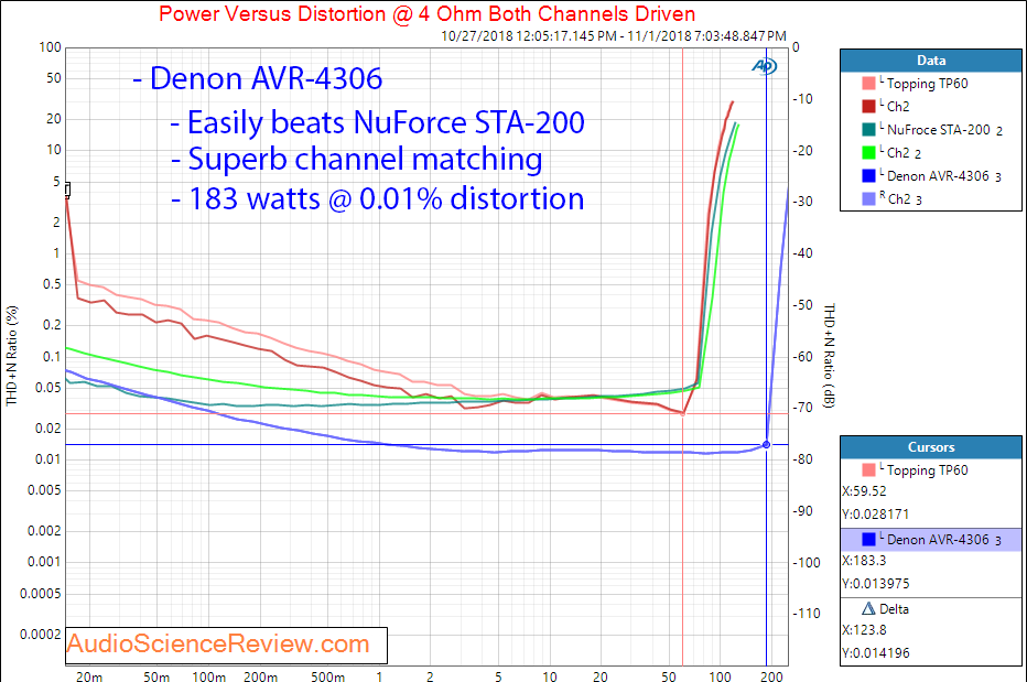 Review and Measurements of Denon AVR-4306 | Audio Science