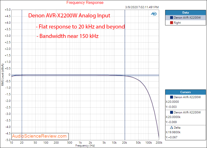 Denon AVR-X2200W Home Theater AVR Dolby Surround Analog In Frequency Response Audio Measurements.png
