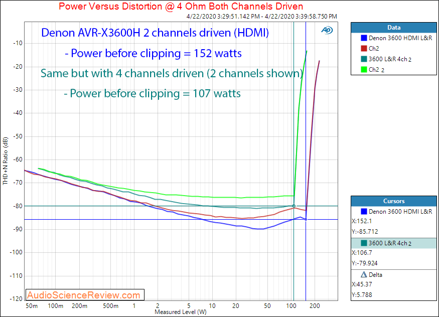 Denon AVR-X3600H AVR X3600 Home Theater Dolby Atmos Amp HDMI Power into 4 ohm Audio Measurements.png