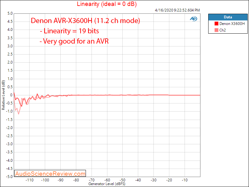 Denon AVR-X3600H AVR X3600 Home Theater Dolby Atmos DAC Linearity Audio Measurements.png