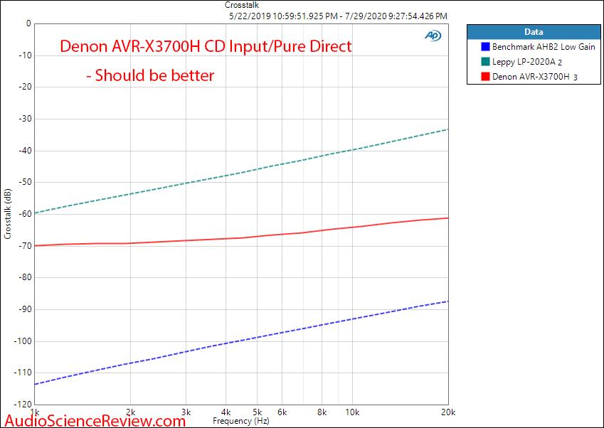 Denon AVR-X3700H 9.2 channel 8K AV Receiver Dolby Atmos CD Input Audio Crosstalk Measurements.png