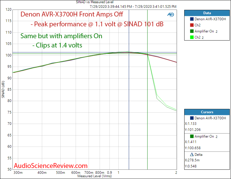 Denon AVR-X3700H 9.2 channel 8K AV Receiver Dolby Atmos Coax Input THD+N vs Level Audio Measur...png
