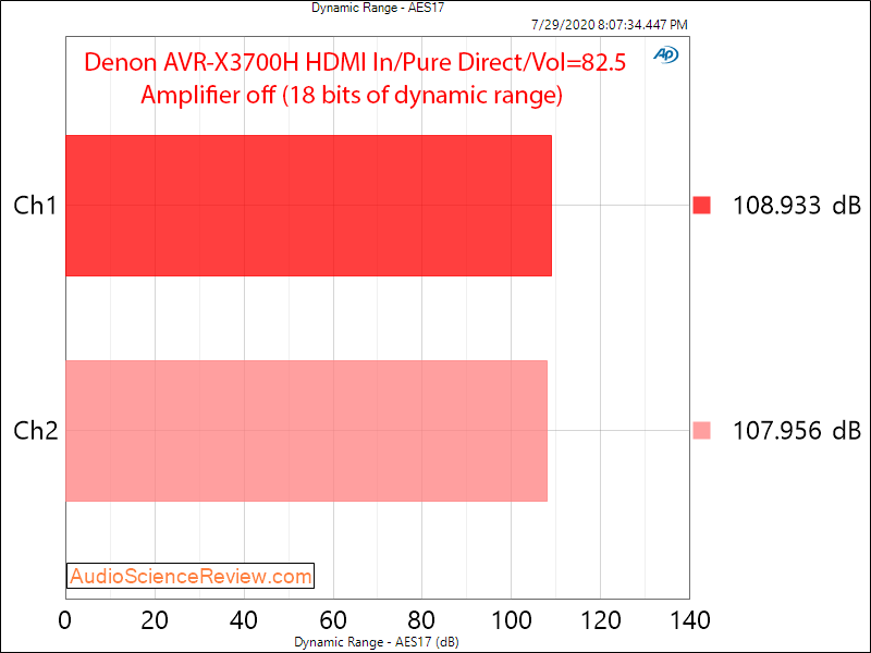 Denon AVR-X3700H 9.2 channel 8K AV Receiver Dolby Atmos HDMI Input Dynamic Range Audio Measure...png