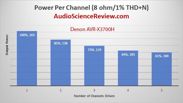 Denon AVR-X3700H 9.2 channel 8K AV Receiver Dolby Atmos Power Per Channel Measurements.png