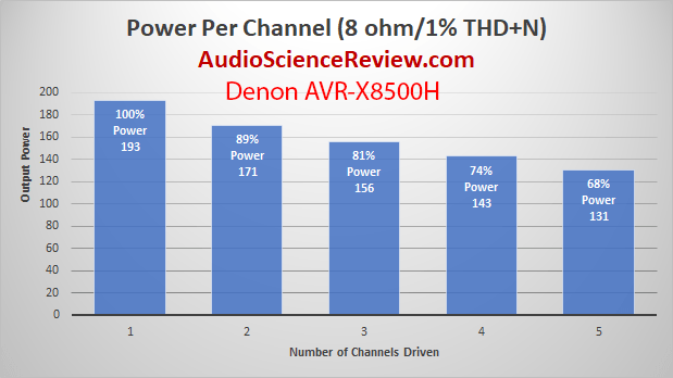 Denon AVR-X8500H Dolby Atmos AVR Power Per Channel Measurements.png