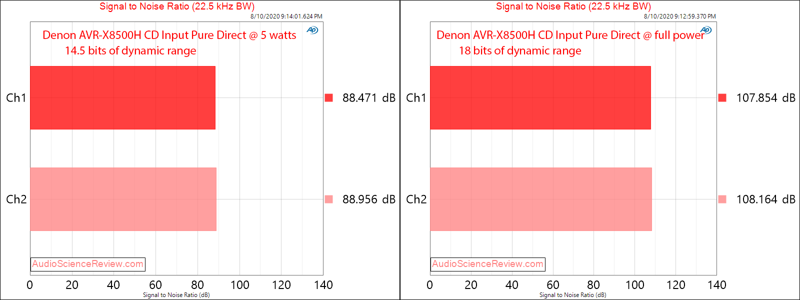 Denon AVR-X8500H Surround Sound AVR CD Input Amplifier SNR Audio Measurements.png