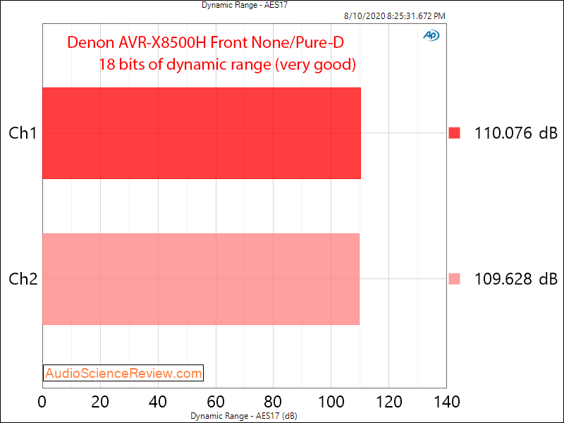 Denon AVR-X8500H Surround Sound AVR Dynamic Range Audio Measurements.png