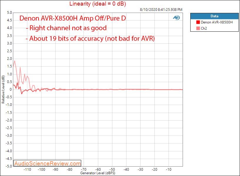 Denon AVR-X8500H Surround Sound AVR HDMI DAC Linearity Audio Measurements.png