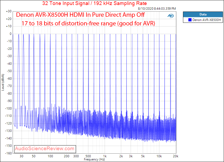 Denon AVR-X8500H Surround Sound AVR HDMI DAC Multitone Audio Measurements.png