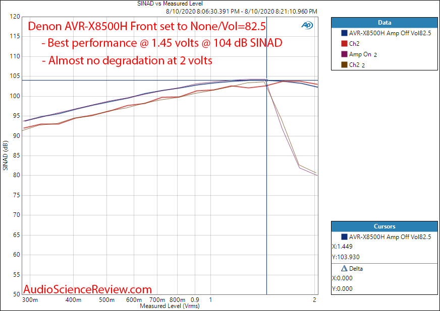 Denon AVR-X8500H Surround Sound AVR THD+N vs Output Level Audio Measurements.png
