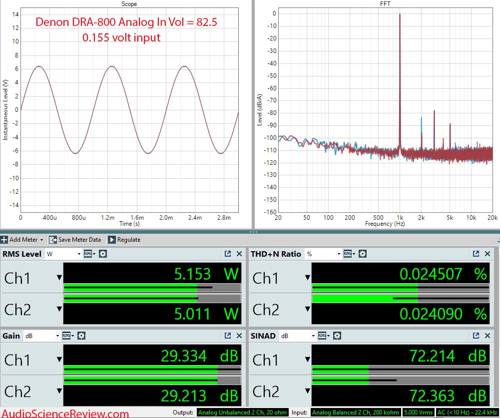 Denon DRA-800 Measurements Amplifier RCA Stereo Amplifier.png