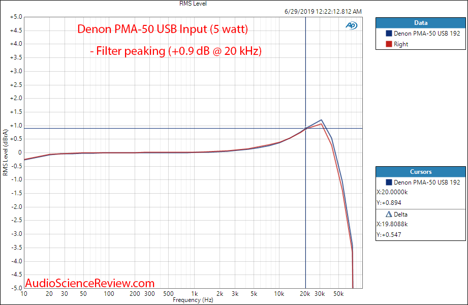 Denon PMA-50 Digital Amplifier Frequency Response Audio Measurements.png