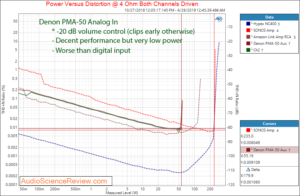 Denon PMA-50 Digital Amplifier Power at 4 ohm Aux In Audio Measurements.png
