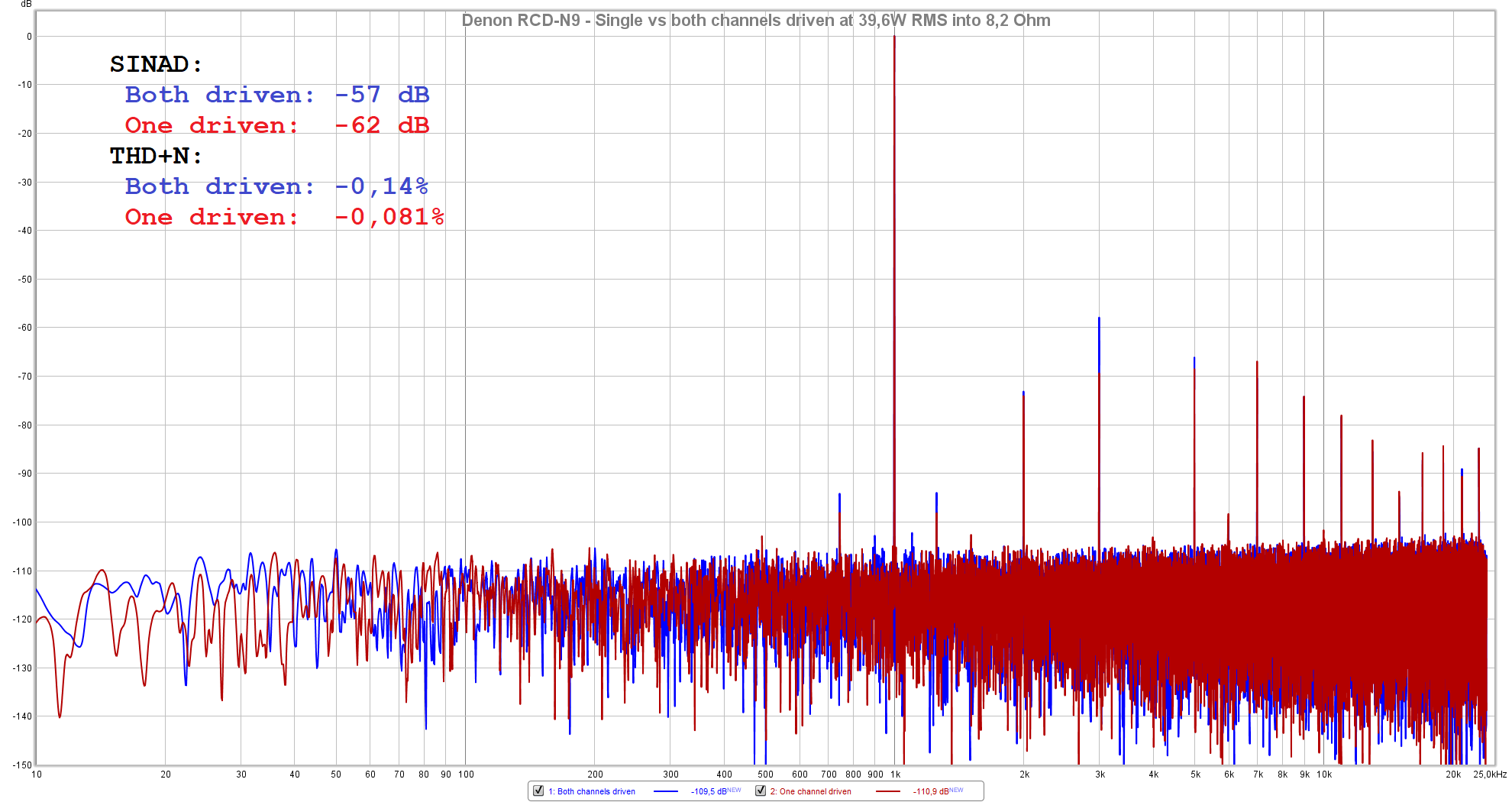 Denon RCD-N9 - Single vs both channels driven at 39,6W RMS into 8,2 Ohm.png