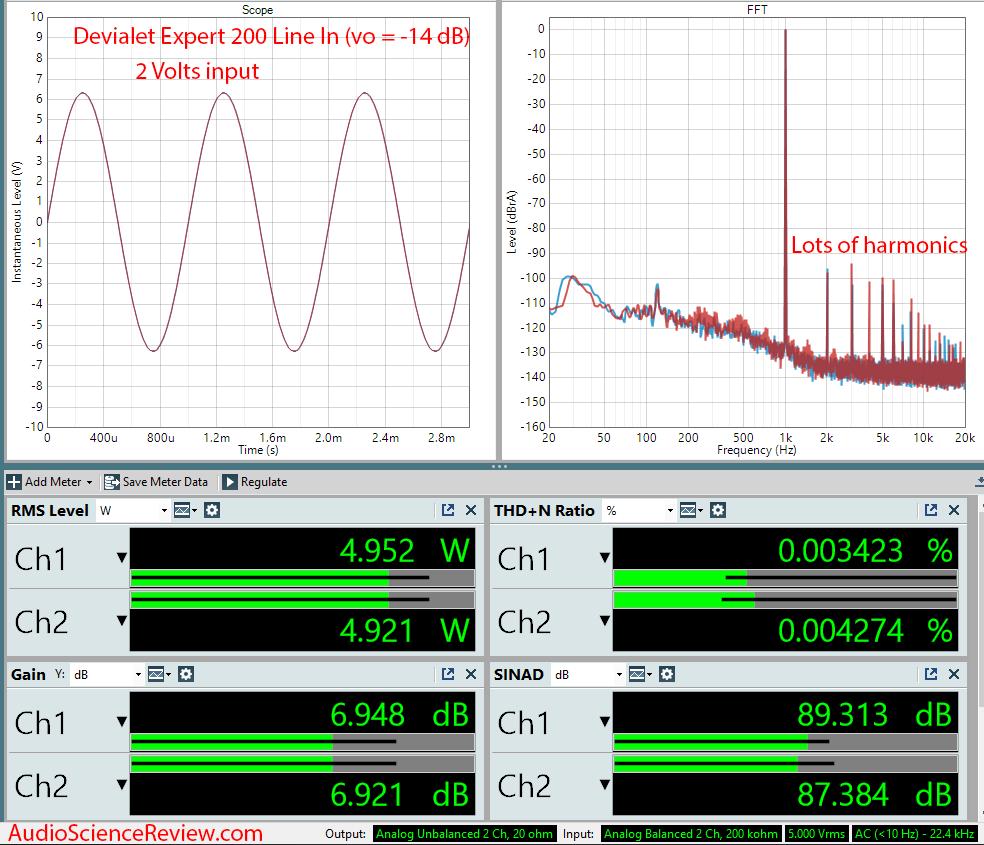 Devialet Expert 200 Amplifier Line In Audio Measurements.png