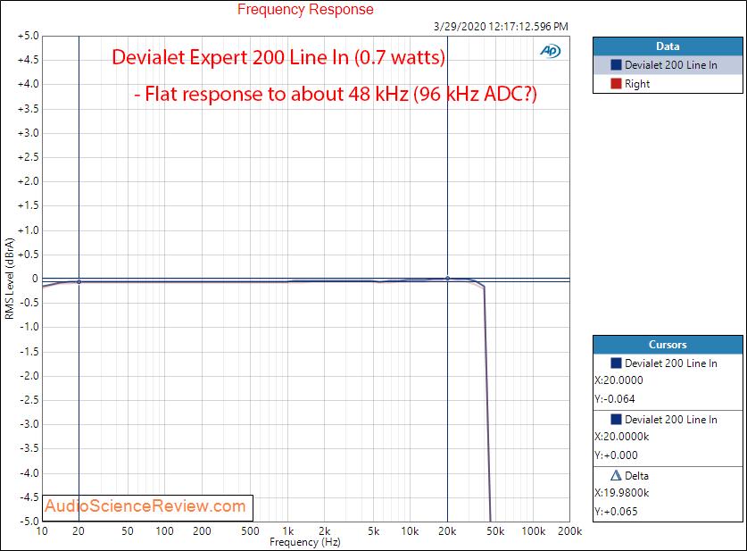 Devialet Expert 200 Amplifier Line In Frequency Response Audio Measurements.png