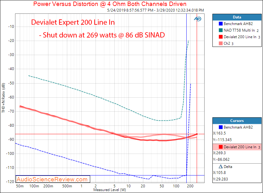 Devialet Expert 200 Amplifier Line In Power into 4 ohm Audio Measurements.png