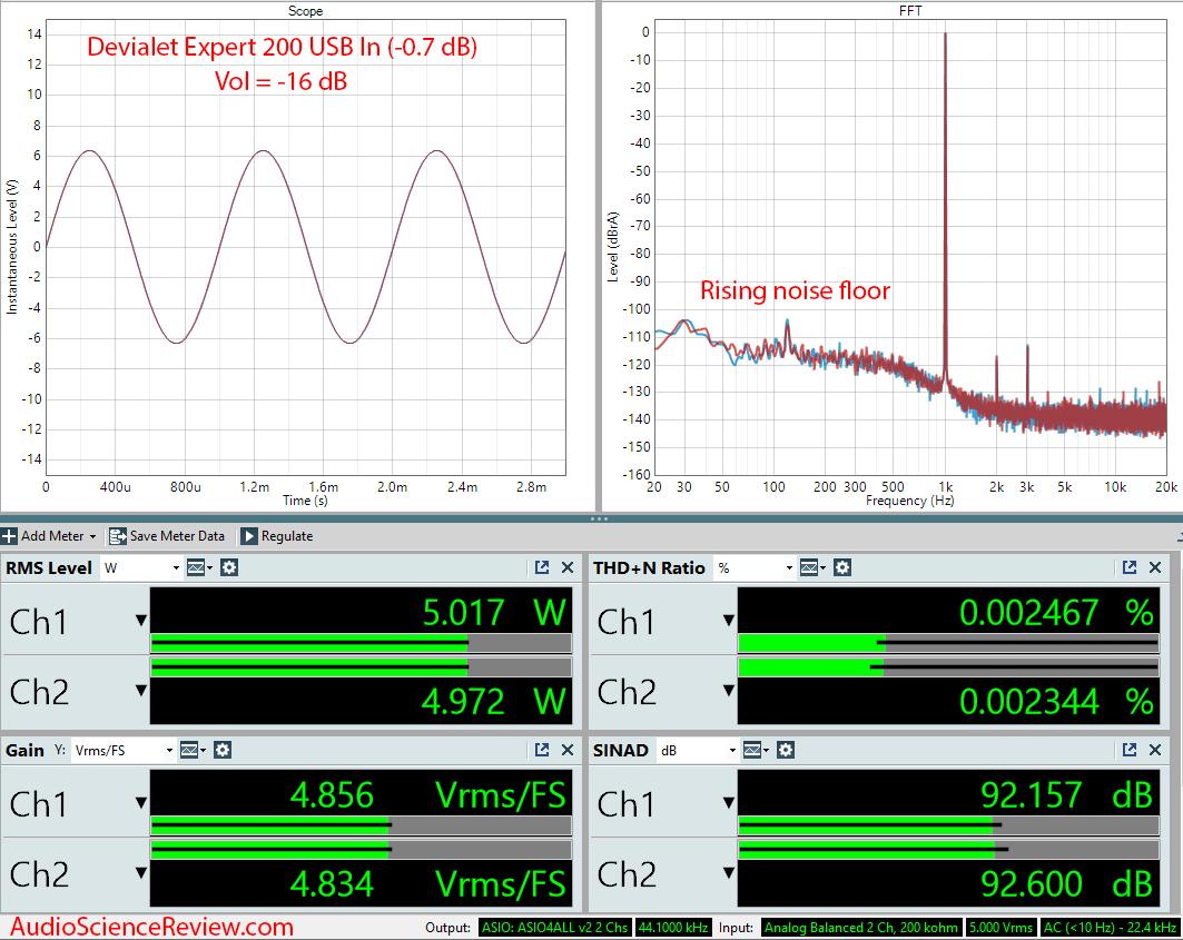 Devialet Expert 200 Amplifier USB In Audio Measurements.png