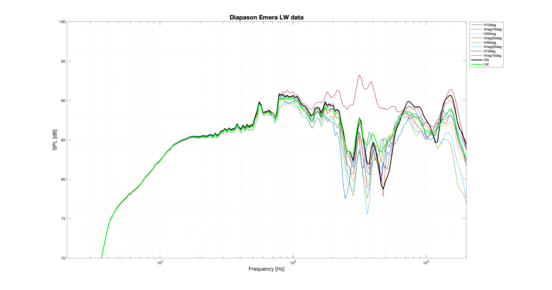 Diapason Emera LW data.png