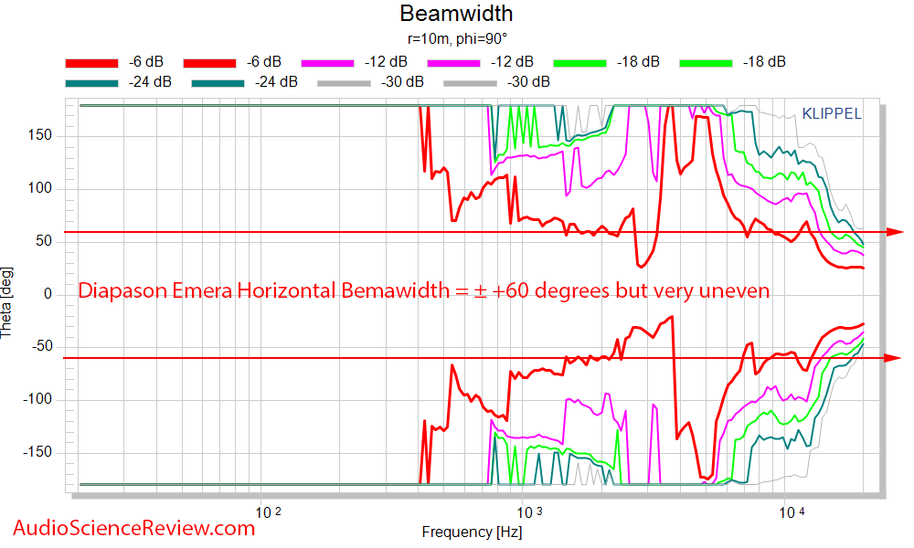 Diapason Emera Speaker Horizontal Beamwidth Measurements.png