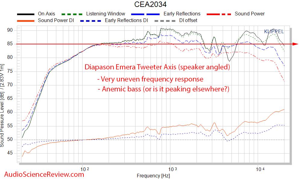 Diapason Emera Speaker Spinorama CEA-2034 Frequency Response Measurements.png