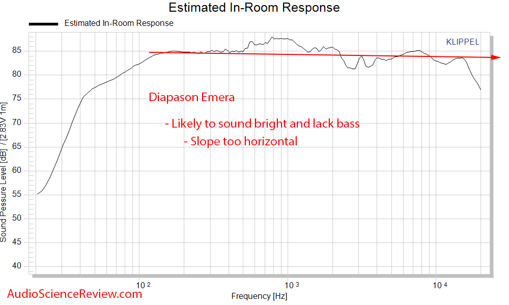 Diapason Emera Speaker Spinorama CEA-2034 Predicted In-room  Frequency Response Measurements.png